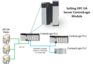 eATM OPC UA Server Modul