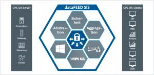 dataFEED SIS