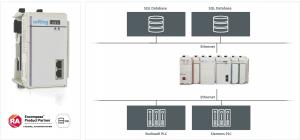 eATM tManager für Compact Logix