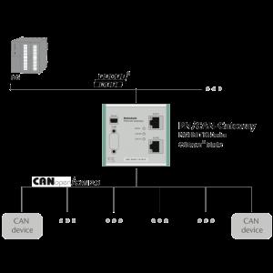 PN/CAN Gateway