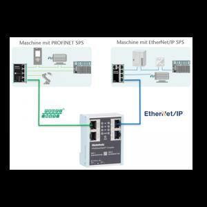 PN/EthernetIP Koppler